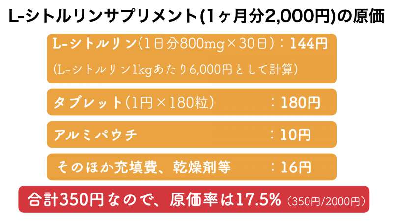 L-シトルリンサプリメントの販売価格とおよその原価率