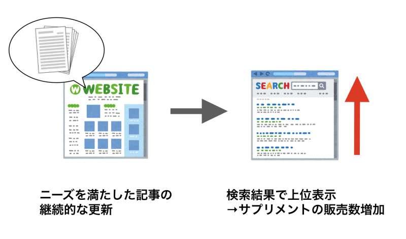 顧客事例2:コンテンツマーケティング施策により広告費を削減!