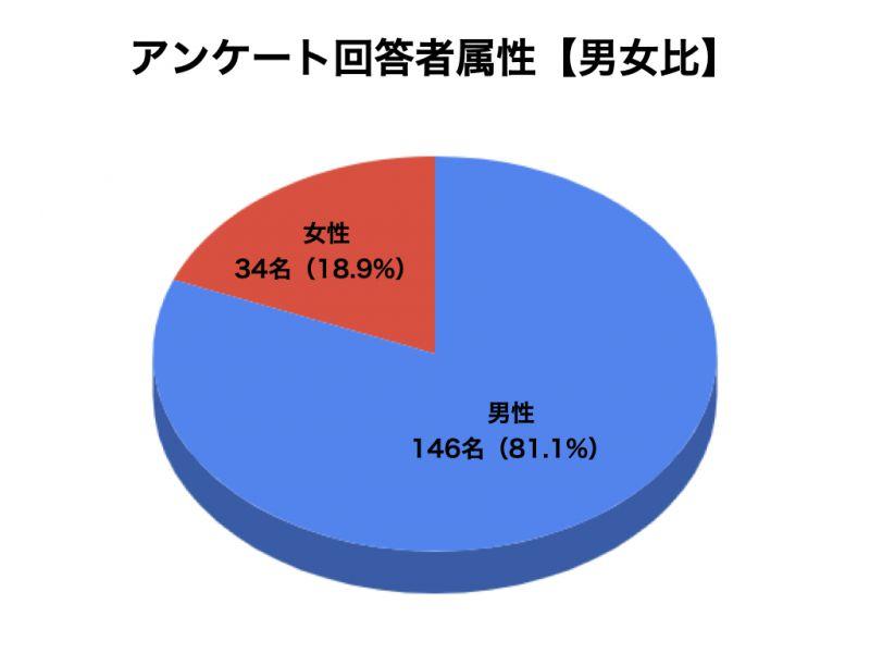 ノコギリヤシサプリメントについてのアンケート結果1