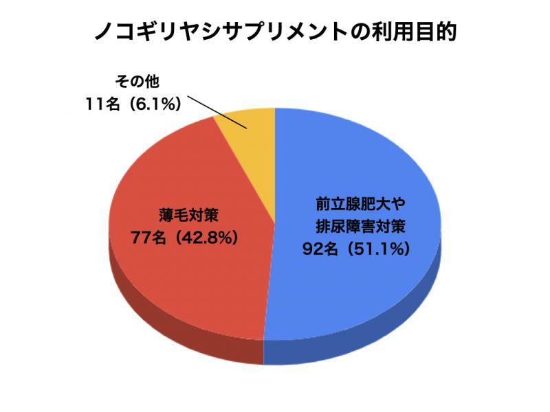 ノコギリヤシサプリメントについてのアンケート結果4