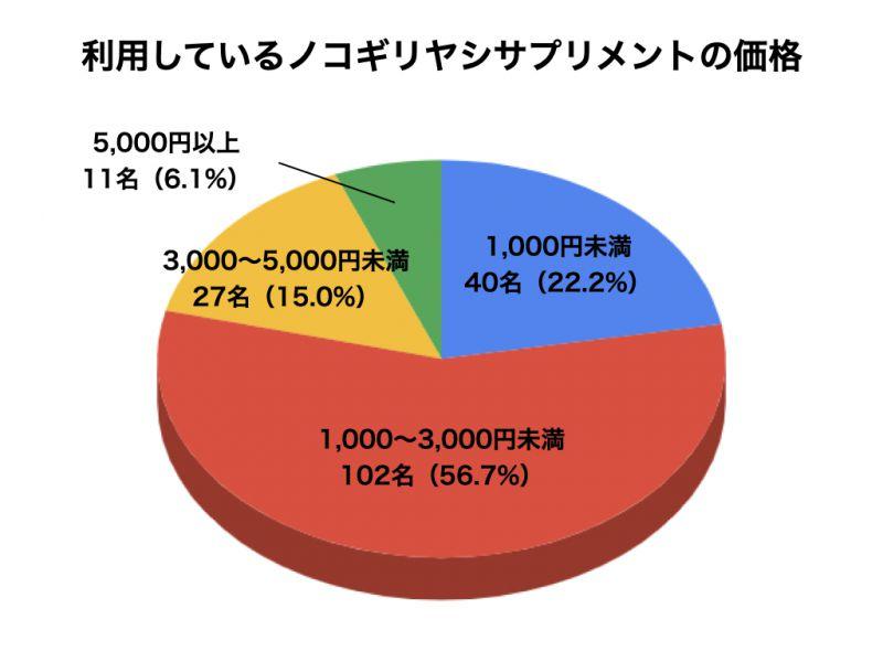 ノコギリヤシサプリメントについてのアンケート結果6