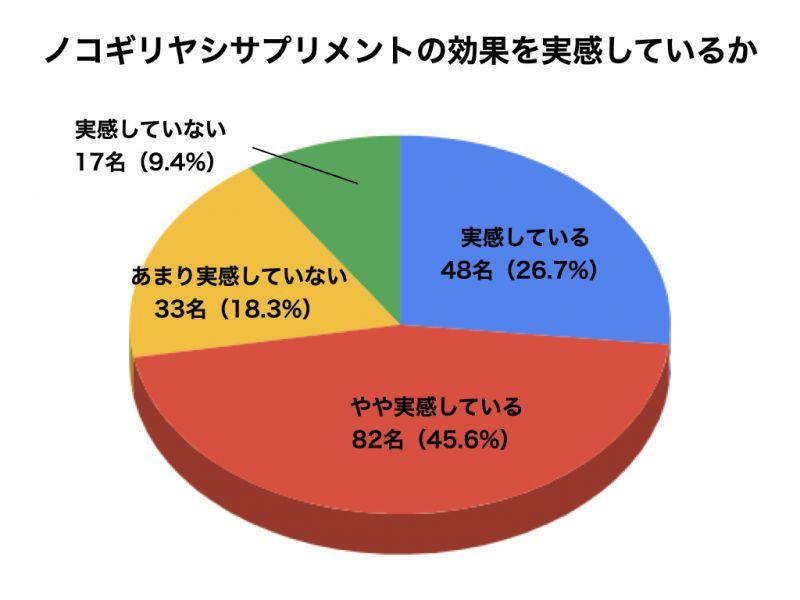ノコギリヤシサプリメントについてのアンケート結果7