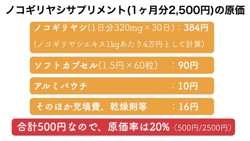 ノコギリヤシサプリメントの販売価格とおよその原価率