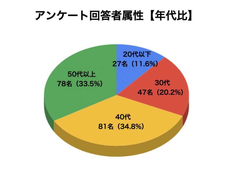 プラセンタについてのアンケート結果2