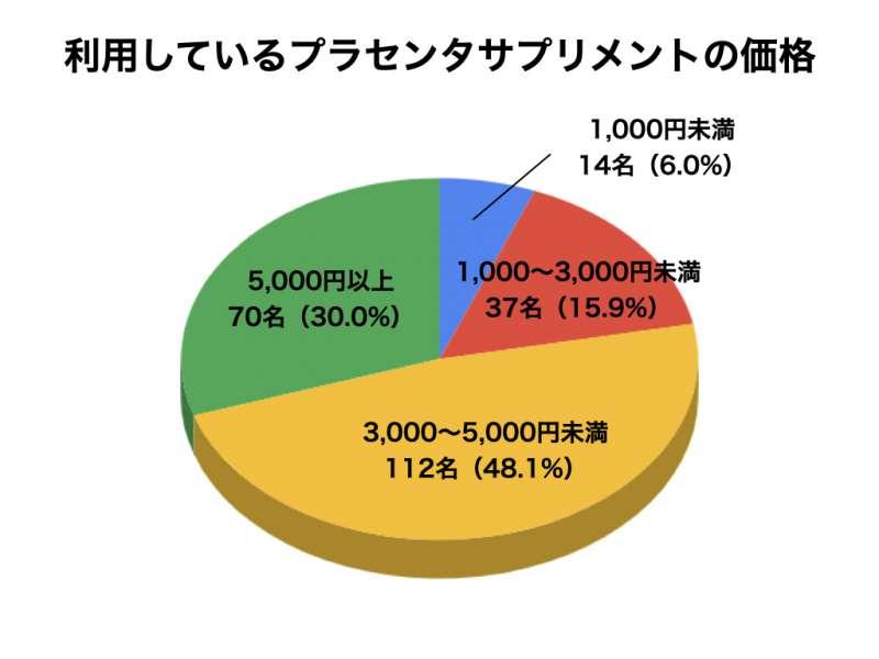 プラセンタについてのアンケート結果6