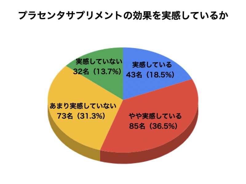 プラセンタについてのアンケート結果7