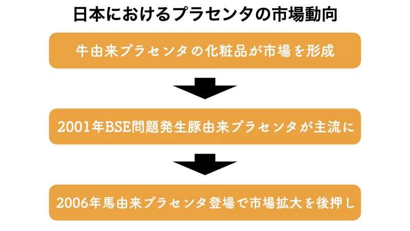 日本におけるプラセンタの市場1