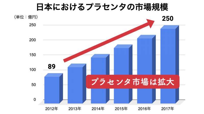 日本におけるプラセンタの市場2