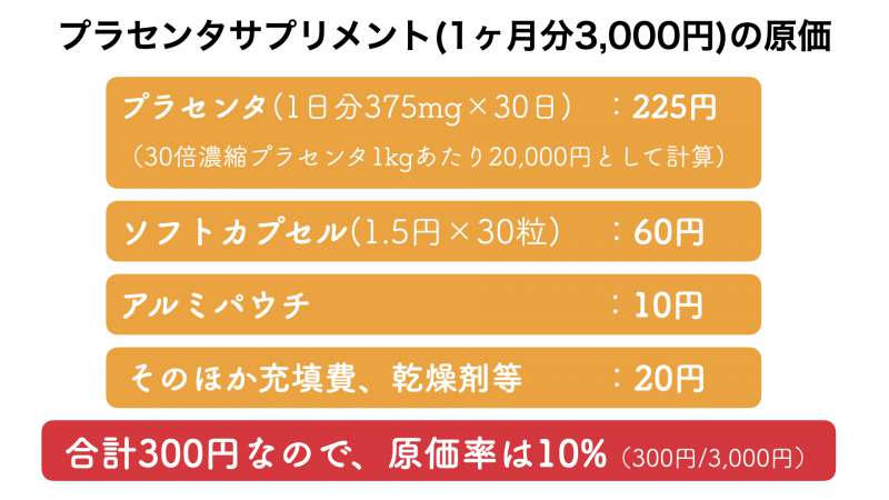 プラセンタサプリメントの販売価格とおよその原価率