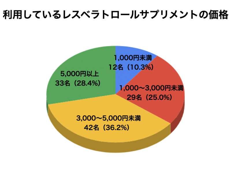 レスベラトロールについてのアンケート結果6