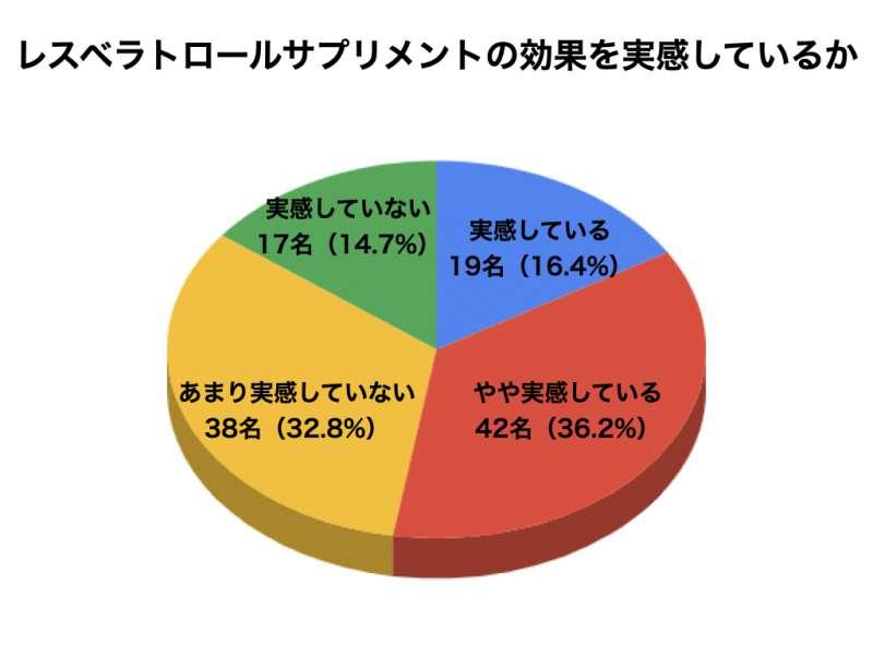 レスベラトロールについてのアンケート結果7