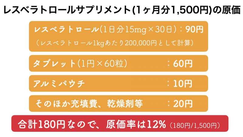 レスベラトロールサプリメントの販売価格とおよその原価率