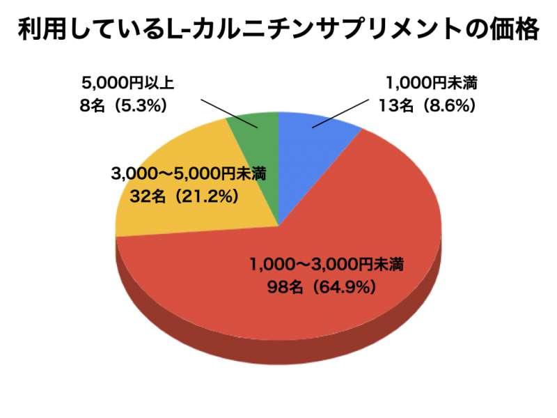 L-カルニチンについてのアンケート結果6