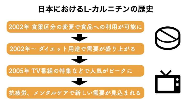 日本におけるL-カルニチンの市場