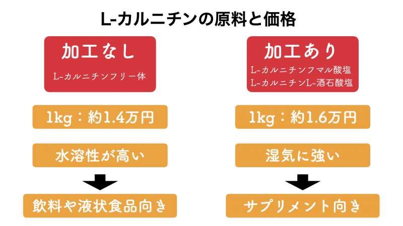 L-カルニチンの原料価格