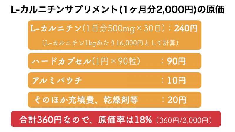 L-カルニチンサプリメントの販売価格とおよその原価率