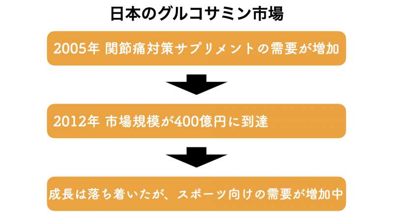 日本におけるグルコサミンの市場