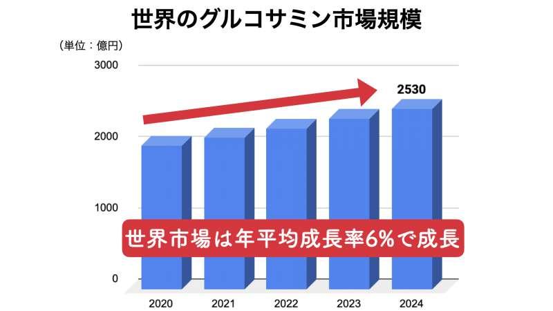 世界におけるグルコサミンの市場動向、市場規模