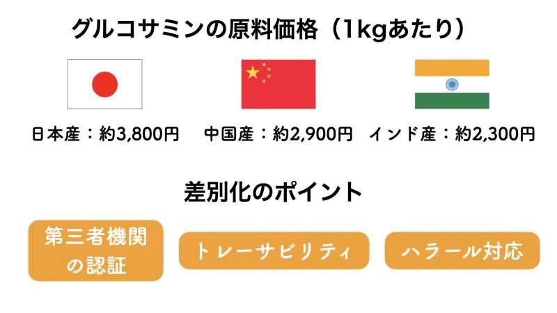 グルコサミンの原料価格