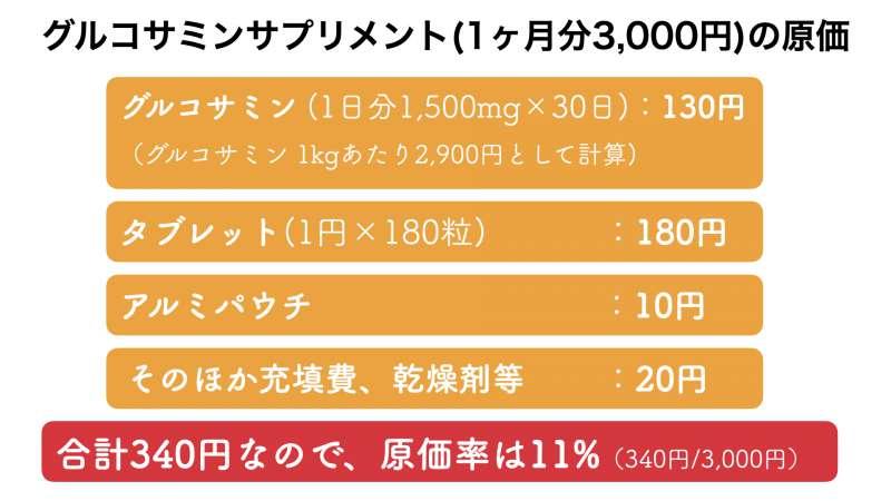 グルコサミンサプリメントの販売価格とおよその原価率