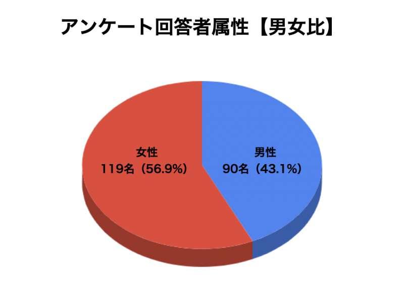 コエンザイムQ10についてのアンケート結果1