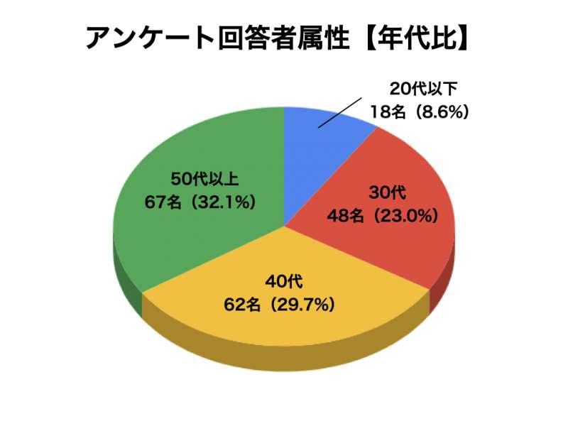 コエンザイムQ10についてのアンケート結果2