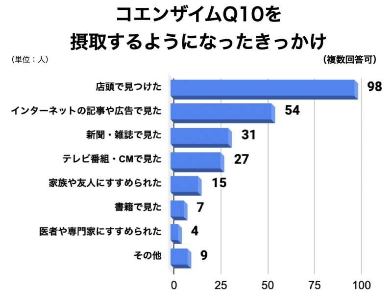 コエンザイムQ10についてのアンケート結果3