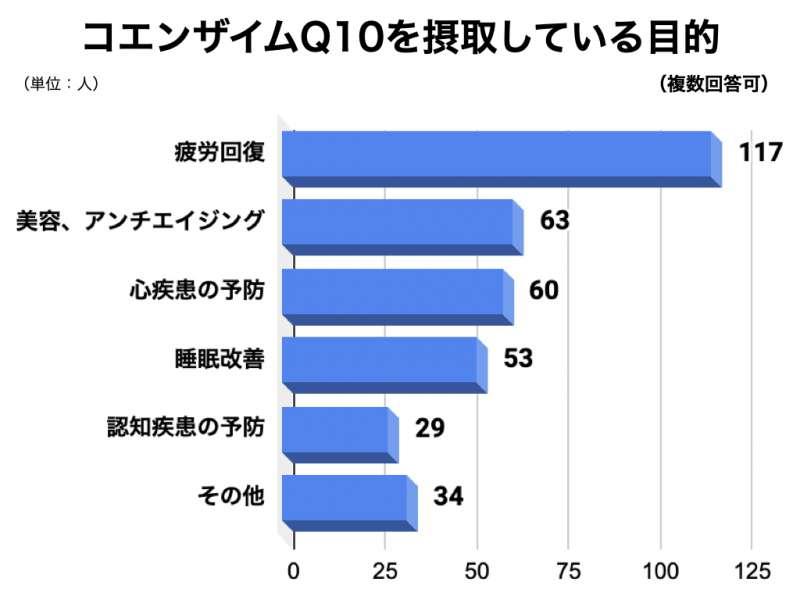 コエンザイムQ10についてのアンケート結果4