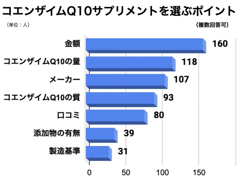 コエンザイムQ10についてのアンケート結果5