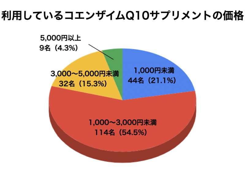 コエンザイムQ10についてのアンケート結果6