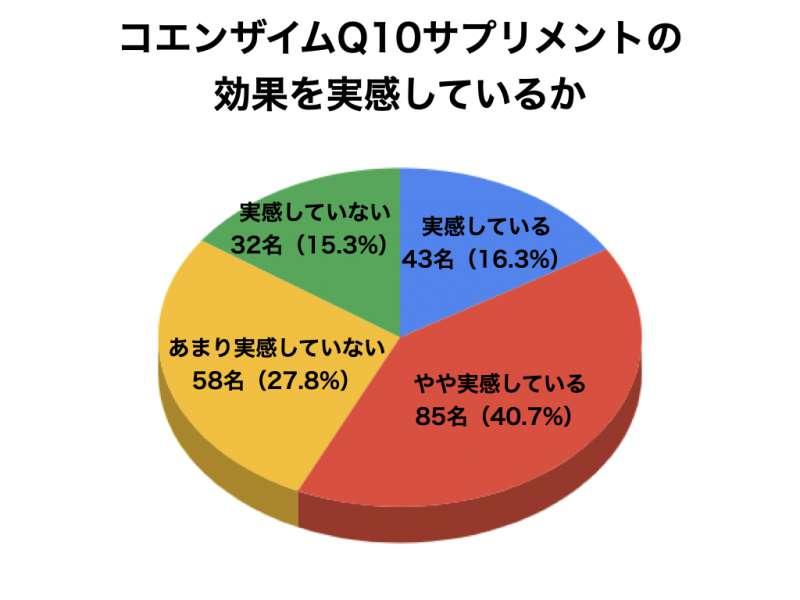 コエンザイムQ10についてのアンケート結果7