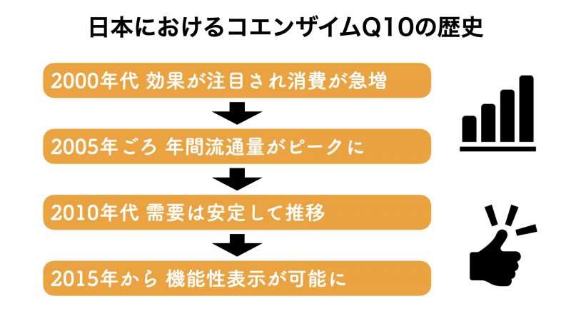 日本におけるコエンザイムQ10の市場