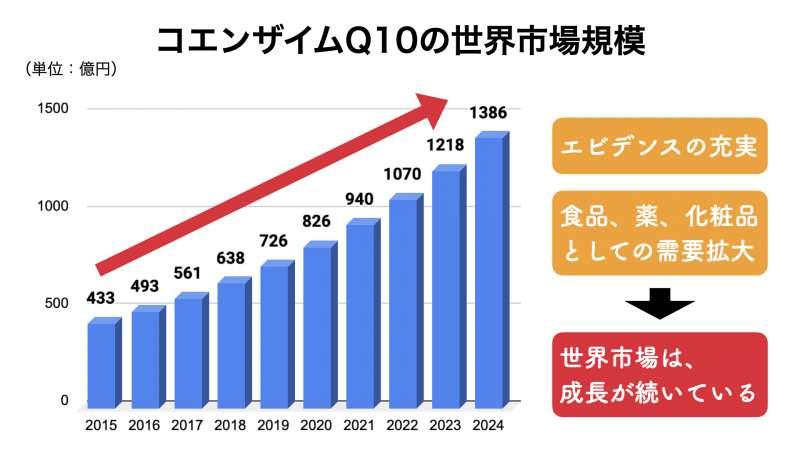 世界におけるコエンザイムQ10の市場動向、市場規模