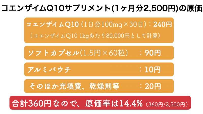 コエンザイムQ10サプリメントの販売価格とおよその原価率