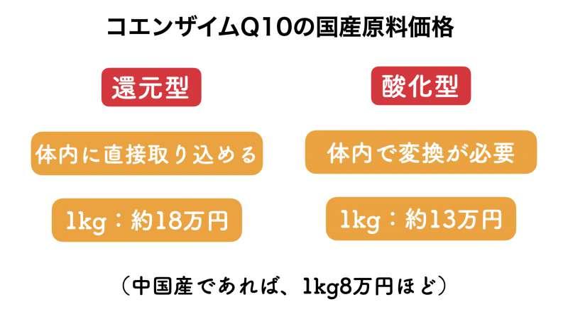 コエンザイムQ10の原料価格