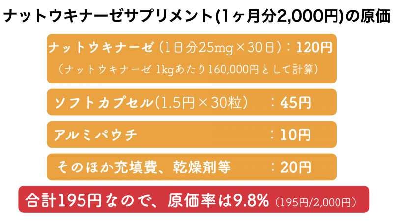 ナットウキナーゼサプリメントの販売価格とおよその原価率
