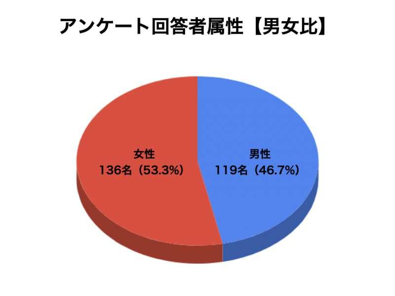 ブルーベリーサプリメントについてのアンケート結果1