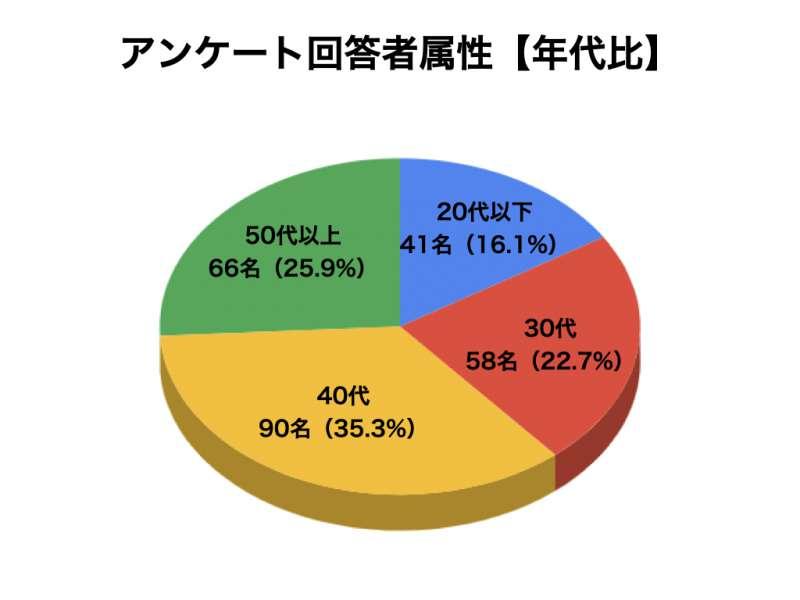 ブルーベリーサプリメントについてのアンケート結果2