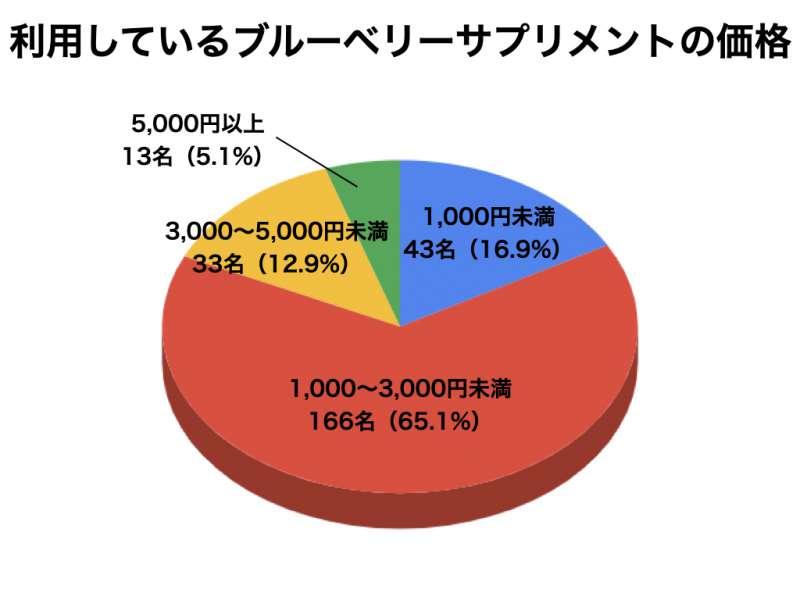 ブルーベリーサプリメントについてのアンケート結果6