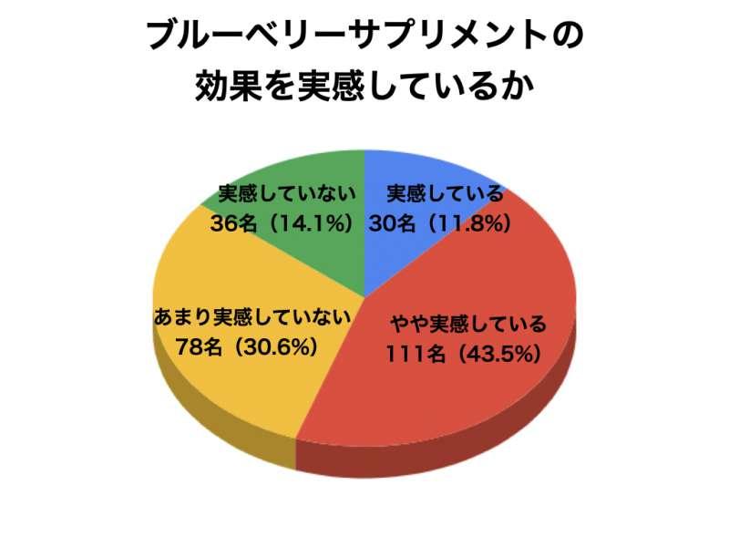 ブルーベリーサプリメントについてのアンケート結果7