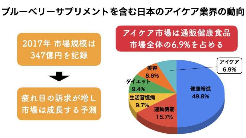 日本におけるブルーベリーサプリメントの市場