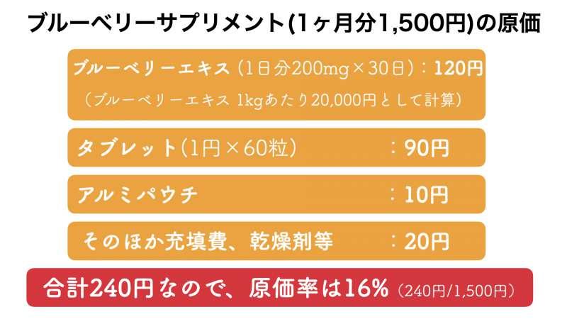 ブルーベリーサプリメントの販売価格とおよその原価率