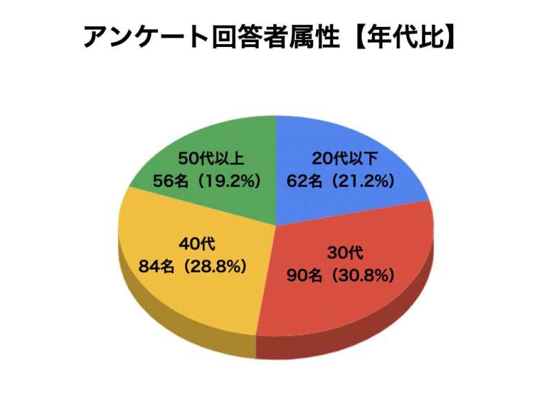 GABAサプリメントについてのアンケート結果2