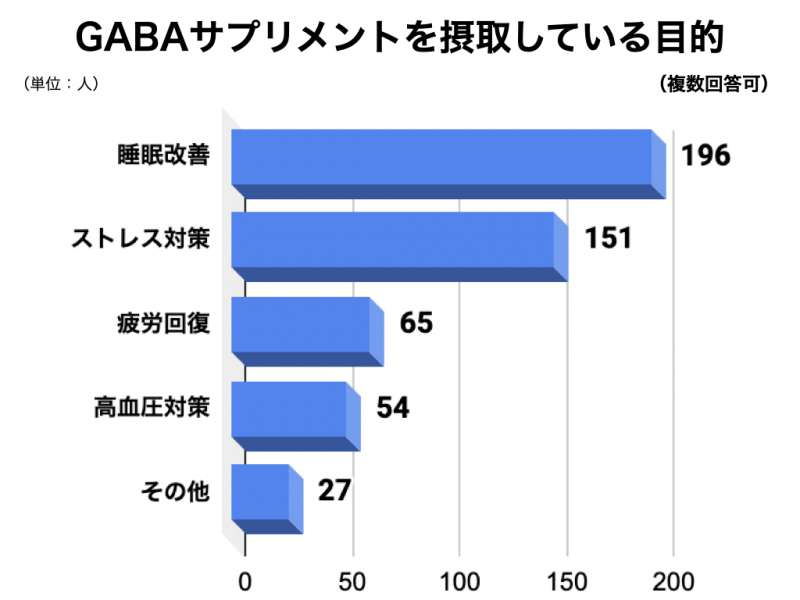GABAサプリメントについてのアンケート結果3