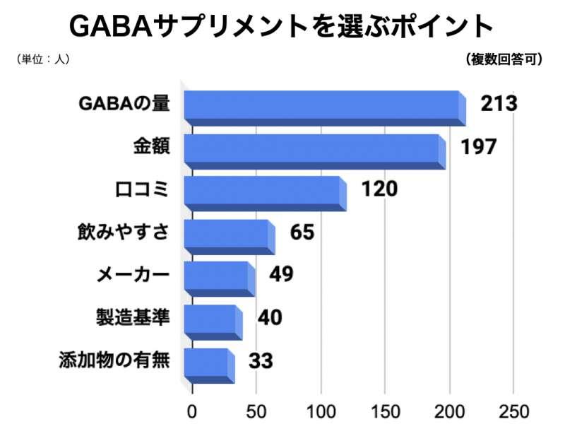 GABAサプリメントについてのアンケート結果4