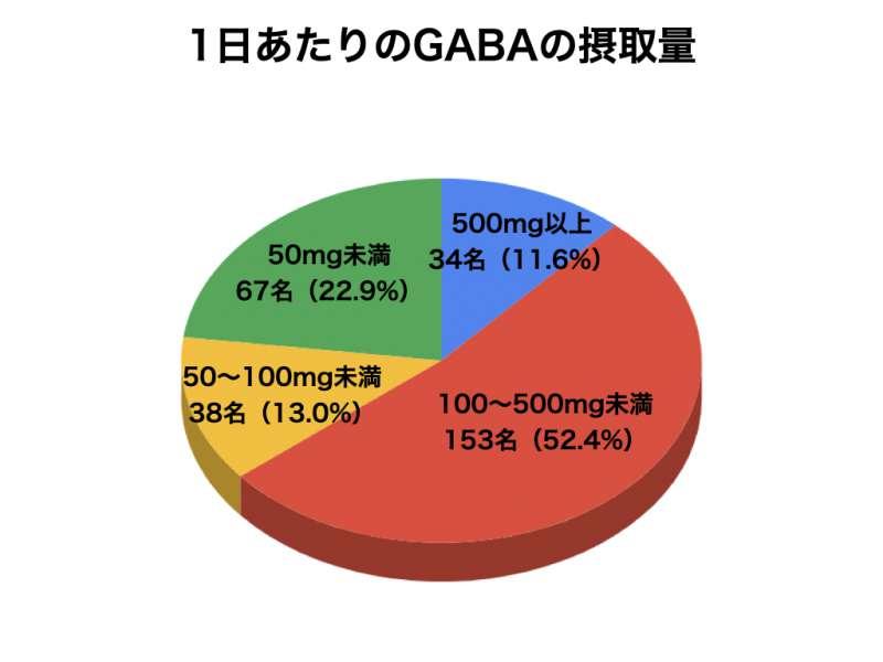 GABAサプリメントについてのアンケート結果5