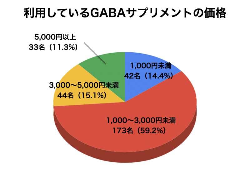GABAサプリメントについてのアンケート結果6