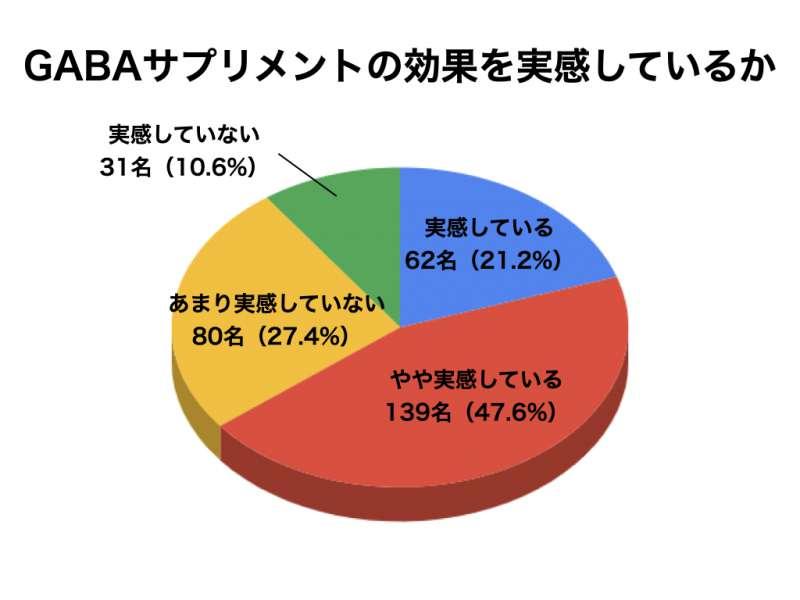 GABAサプリメントについてのアンケート結果7