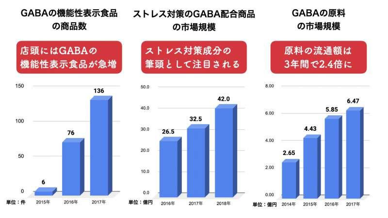日本におけるGABAの市場