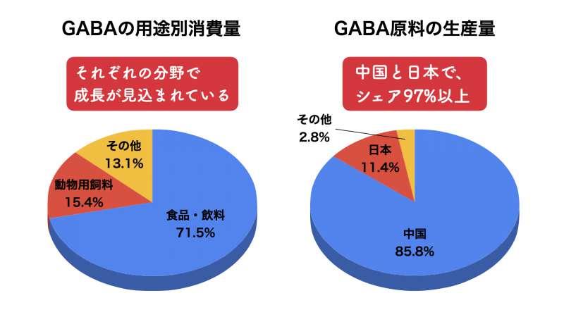 世界におけるGABAの市場動向、市場規模